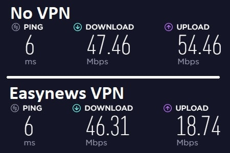 Easynews VPN speedtest