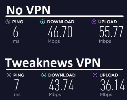 Tweaknews VPN speedtest