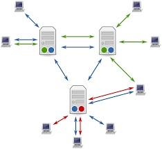 Usenet network